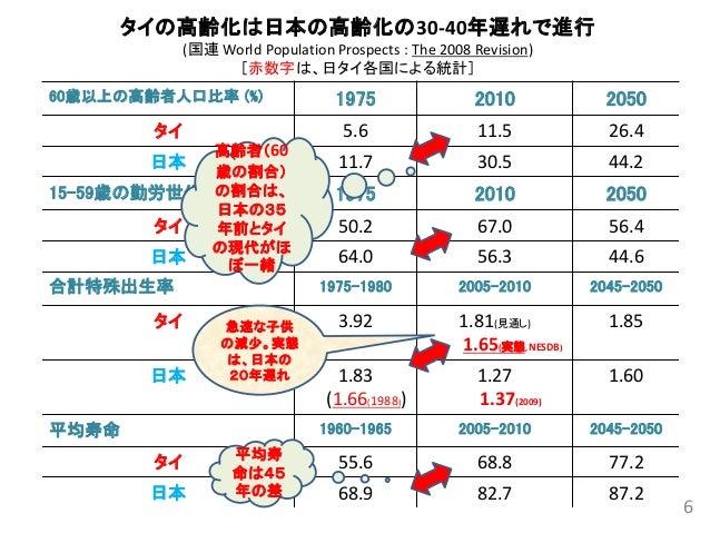 タイの高齢化は日本の高齢化の30-40年遅れで進行 (国連 World Population Prospects : The 2008 Revision) [赤数字は、日タイ各国による統計] 60歳以上の高齢者人口比率 (%) 1975 201...