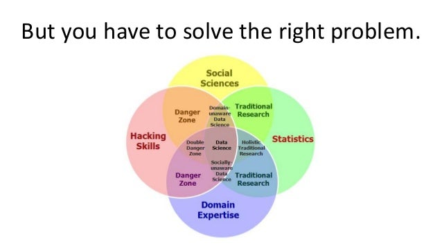 But you have to solve the right problem.