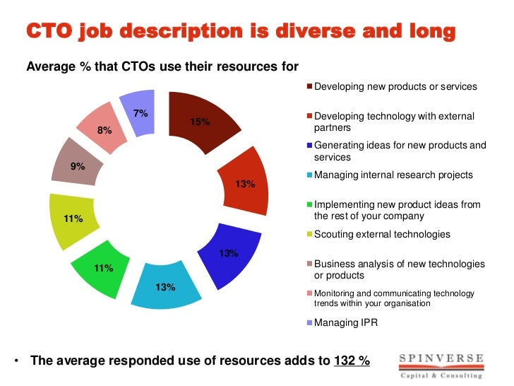 CTO Survey 2012 – Cto Job Description