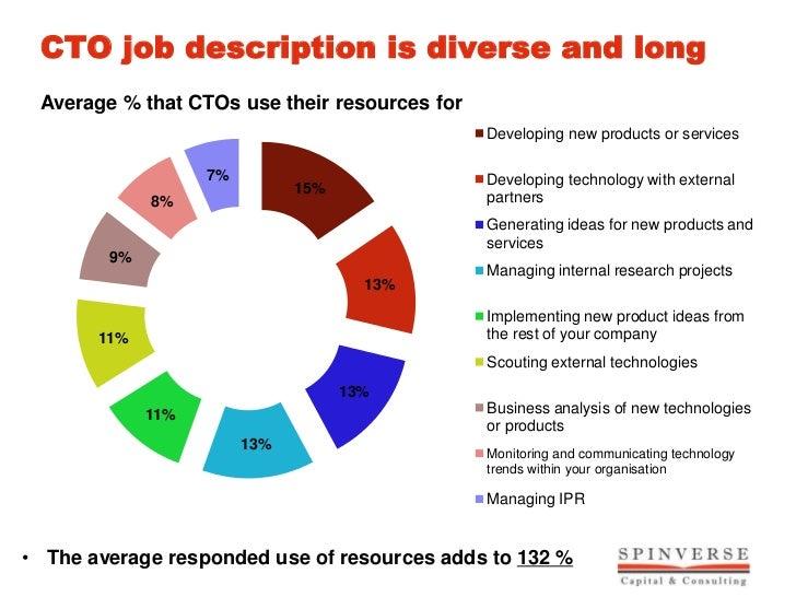 CTO Job Description ...