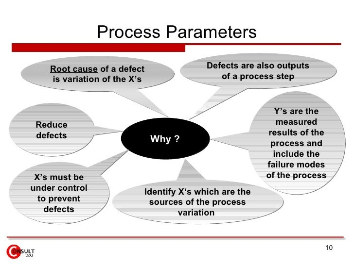 Process Parameters Why ? Root cause  of a defect is variation of the X's Reduce defects Defects are also outputs of a proc...