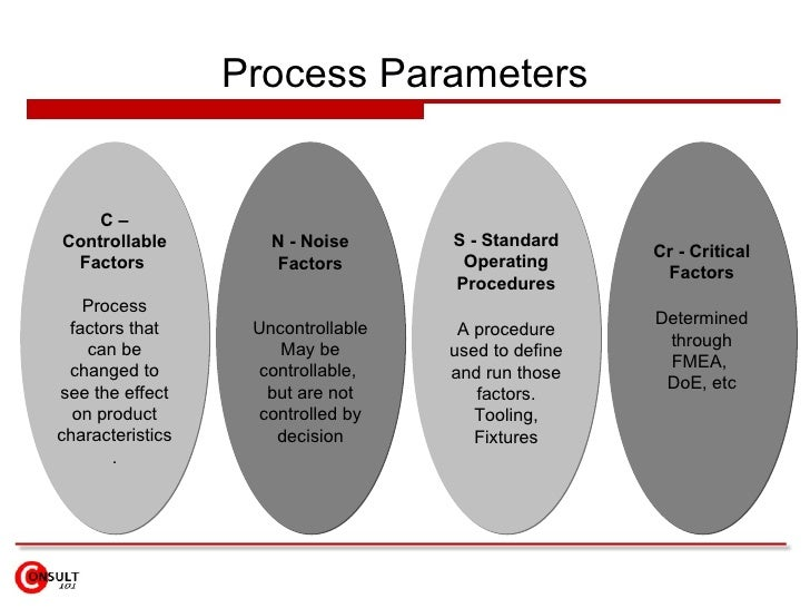 Process Parameters C – Controllable Factors   Process factors that can be changed to see the effect on product characteris...