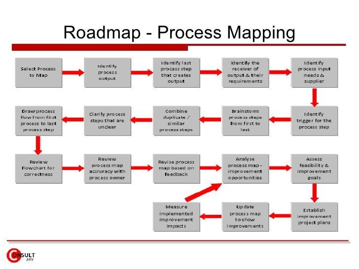 Roadmap - Process Mapping