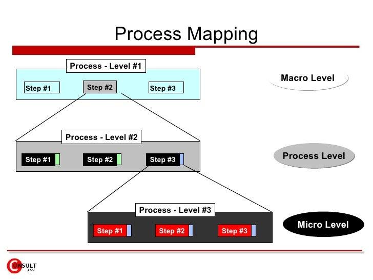 Process Mapping Macro Level Process Level Micro Level Process - Level #1 Step #1 Process - Level #2 Step #1 Step #2 Proces...