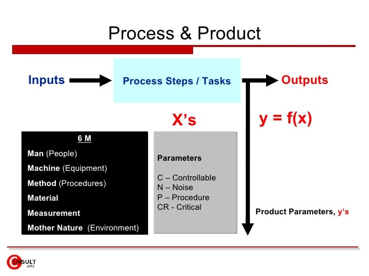 Process & Product Inputs Outputs Process Steps / Tasks Product Parameters,  y's y = f(x) X's 6 M Man  (People) Machine  (E...