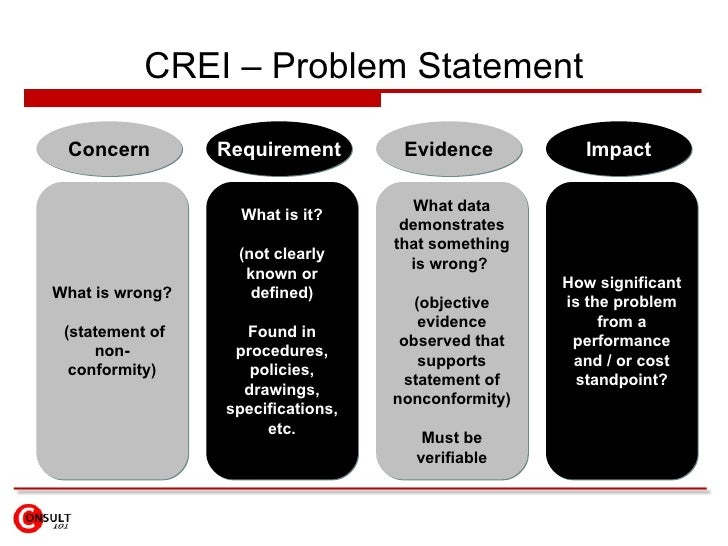 CREI – Problem Statement Concern What is wrong?  (statement of non-conformity) Requirement What is it? (not clearly known ...