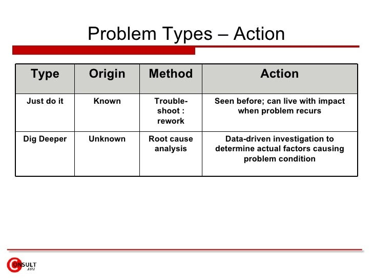 Problem Types – Action Type Origin Method Action Just do it Known Trouble- shoot : rework Seen before; can live with impac...