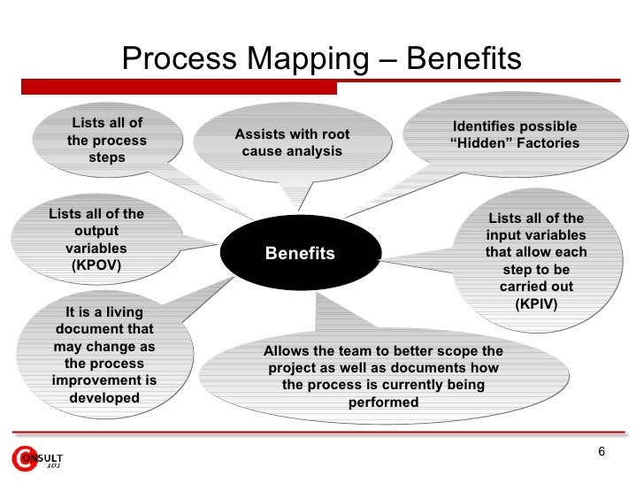 Process Mapping – Benefits Benefits Lists all of the process steps Assists with root cause analysis Lists all of the input...