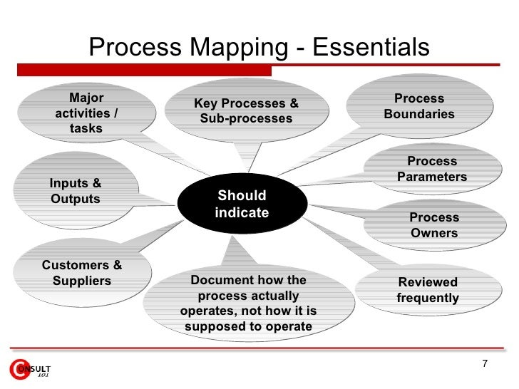Process Mapping - Essentials Should indicate Major activities / tasks Key Processes & Sub-processes Inputs & Outputs Proce...