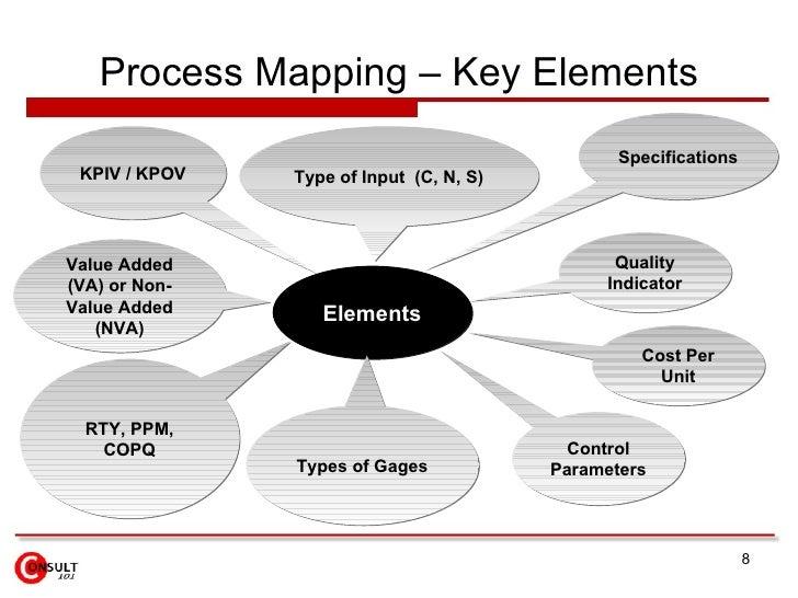va nva analysis template - ctq matrix
