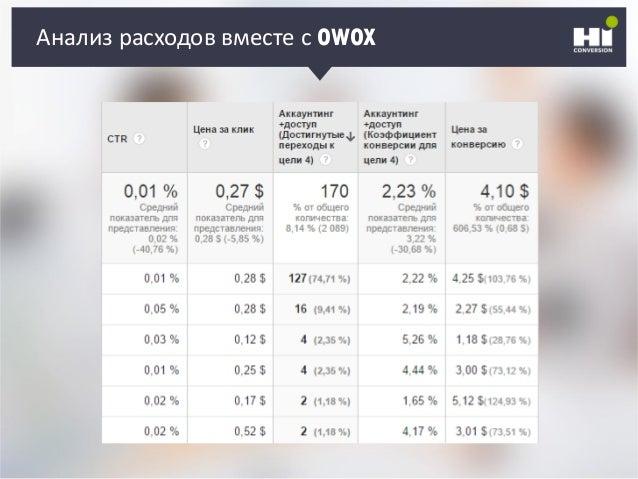 Анализ расходов вместе с OWOX