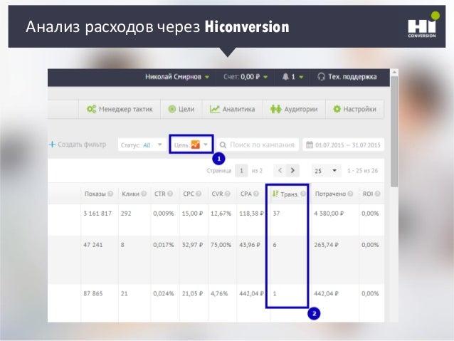 Анализ расходов через Hiconversion