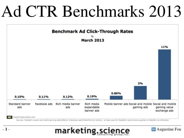 Ad CTR Benchmarks 2013 Standard banner ads 0.1% Facebook ads 0.11% Rich media banner ads 0.12% Rich media expandable banne...
