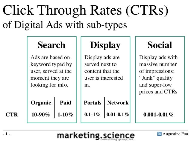 Augustine Fou- 1 -Click Through Rates (CTRs)of Digital Ads with sub-typesSearch Display SocialAds are based onkeyword type...