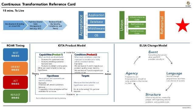 Continuous Transformation Reference Card REST 00:03 ORIENT 00:02 ACT 00:05 REFLECT 00:05 Theory Action Inside-Out Outside-...