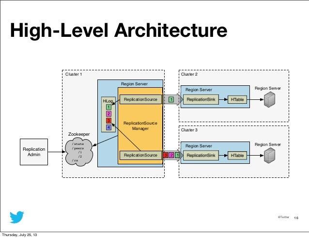HBase Replication - Hbase architecture