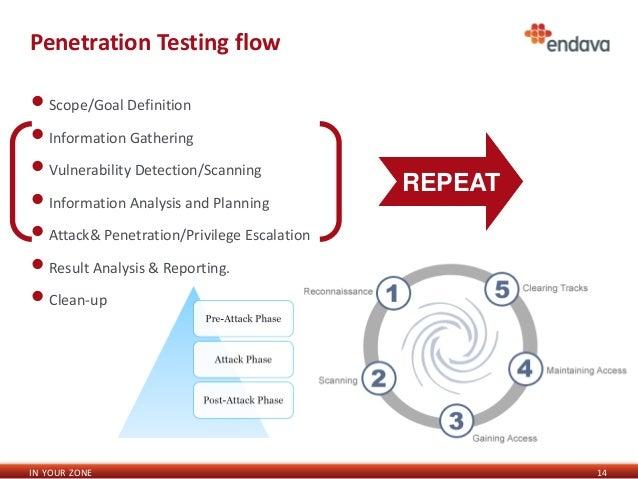 Penetration testing scope