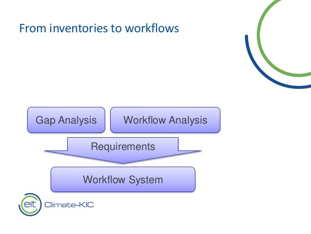 From inventories to workflows Workflow Analysis Requirements Gap Analysis Workflow System