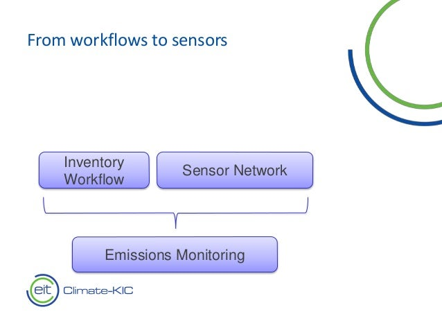 From workflows to sensors Sensor Network Inventory Workflow Emissions Monitoring