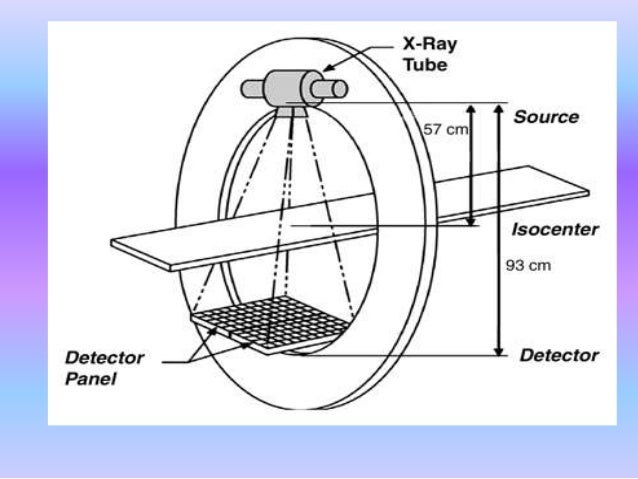 Schematic of a CT scanner X-Ray position inside a CT machine.
