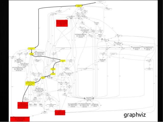 xDebug víc než profiler vylepšuje klasický error reporting (stack trace) debuging (+ provázání s IDE) open source