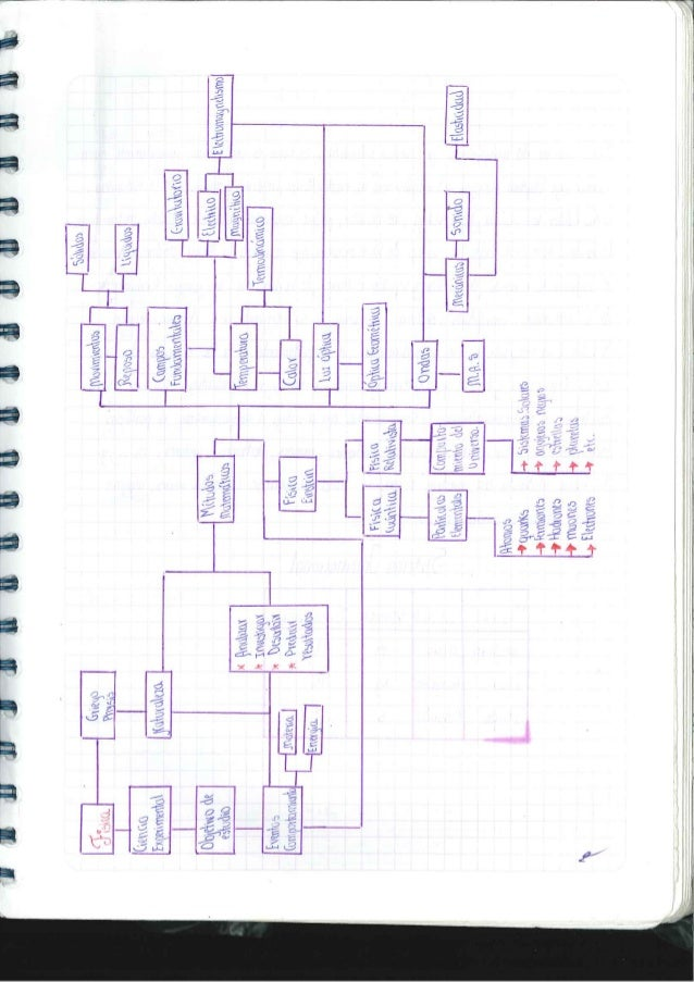 Cuaderno de la asignatura de Fìsica 1