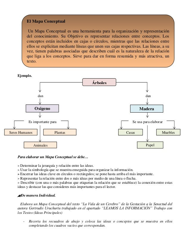 Ejemplo. Para elaborar un Mapa Conceptual se debe… » Determinar la jerarquía y relación entre las ideas. » Usar la simbolo...