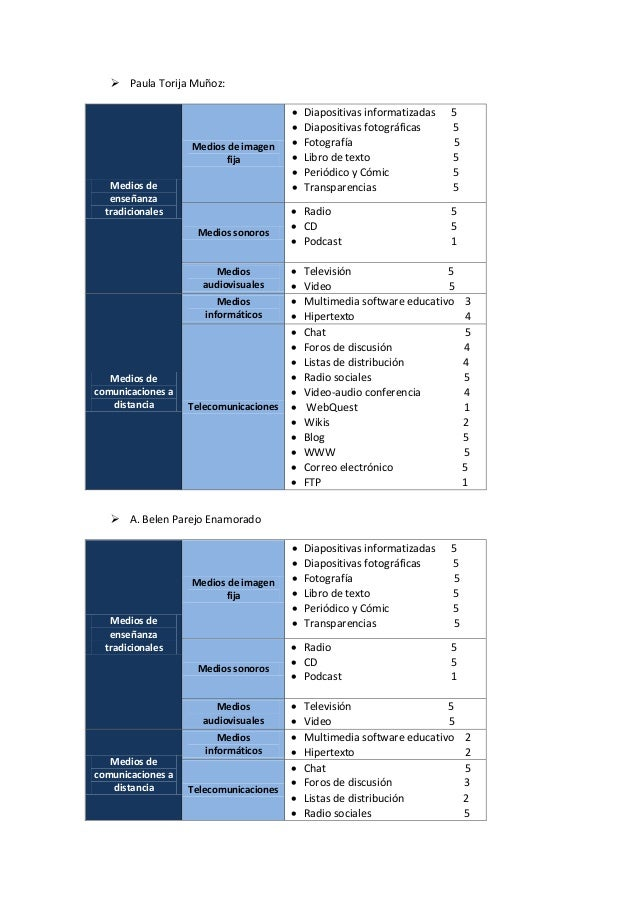  Paula Torija Muñoz: A. Belen Parejo EnamoradoMedios deenseñanzatradicionalesMedios de imagenfija Diapositivas informat...