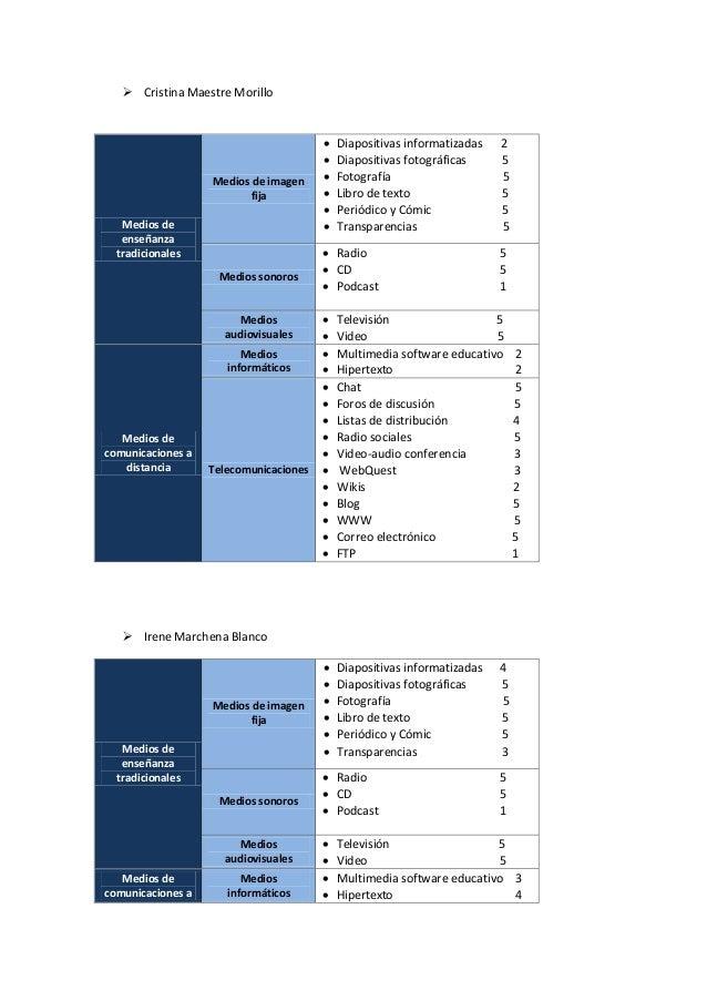  Cristina Maestre Morillo Irene Marchena BlancoMedios deenseñanzatradicionalesMedios de imagenfija Diapositivas informa...