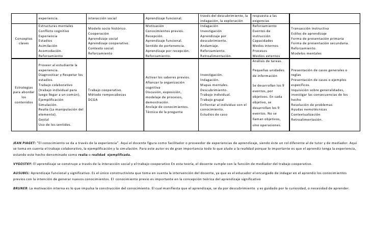 Cuadro comparativo de las teorías instruccionales Slide 2