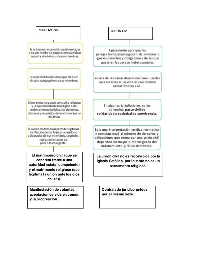 Cuadro Comparativo Matrimonio Romano Y Venezolano : Cuadro comparativo de matrimonio y la uniÓn civil