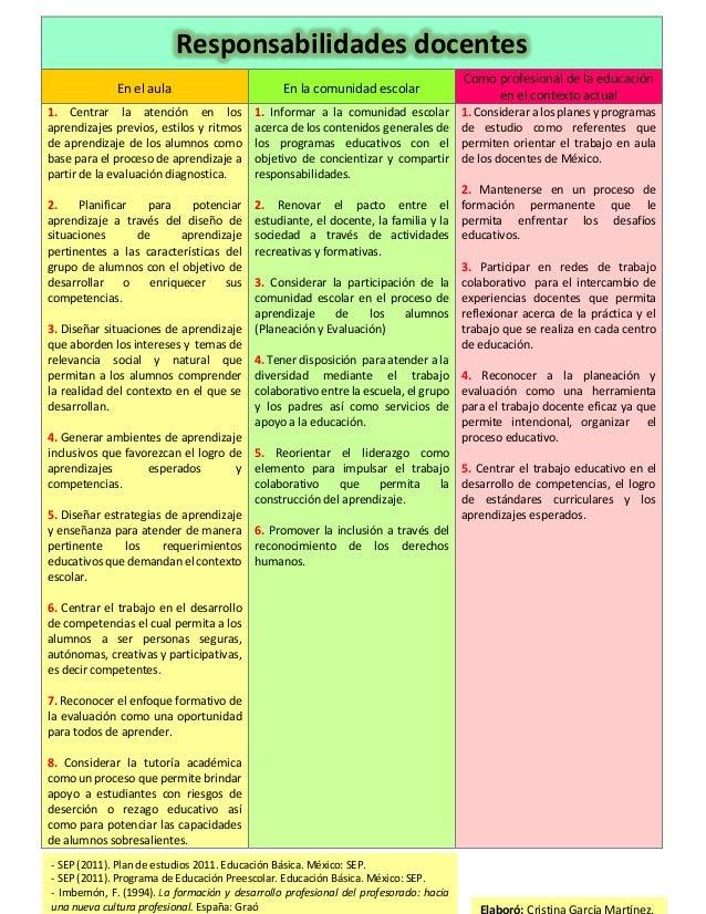 Cuadro funciones y responsabilidades docente for Funcion de un vivero escolar