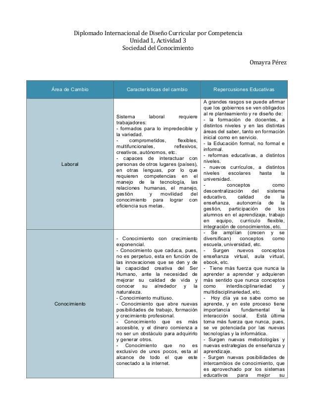 Diplomado  Internacional  de  Diseño  Curricular  por  Competencia   Unidad  1,  Actividad  3   Soci...