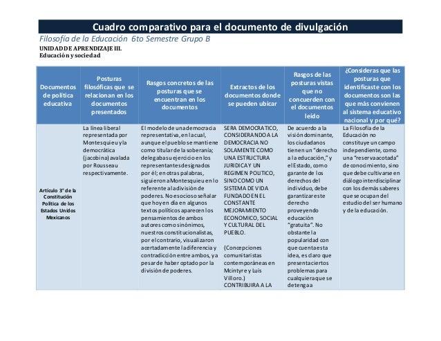 Cuadro comparativo para el documento de divulgación Filosofía de la Educación 6to Semestre Grupo B UNIDAD DE APRENDIZAJE I...
