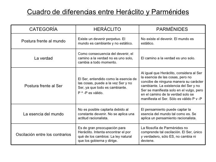 Cuadro de diferencias entre Heráclito y Parménides El camino a la verdad es uno solo. Como consecuencia del devenir, el ca...