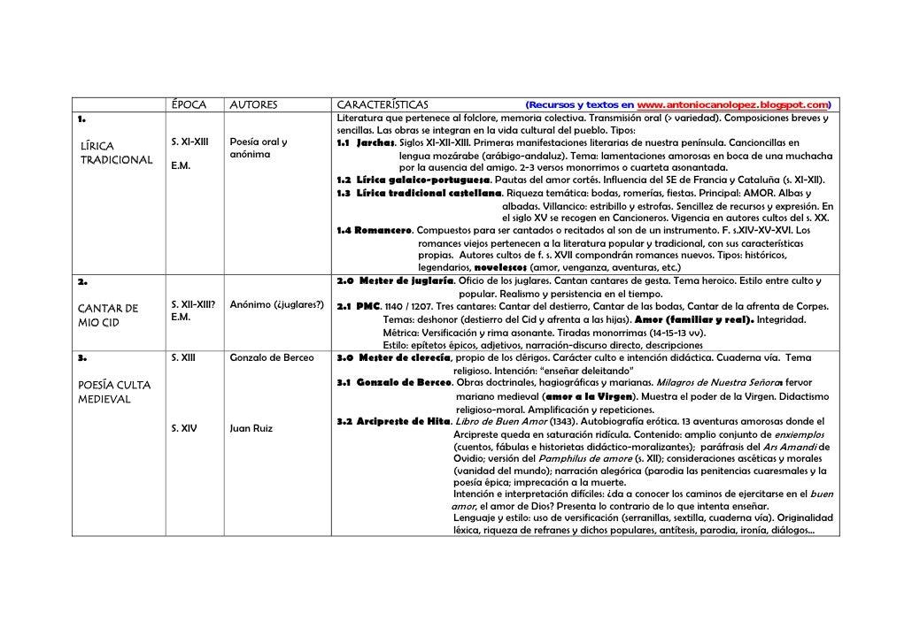ÉPOCA          AUTORES                CARACTERÍSTICAS                                  (Recursos y textos en www.antonioca...