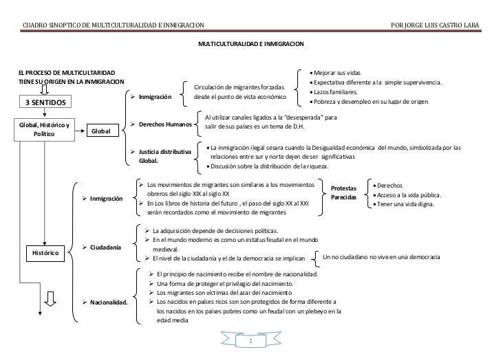 CUADRO SINOPTICO DE MULTICULTURALIDAD E INMIGRACION                                                                       ...