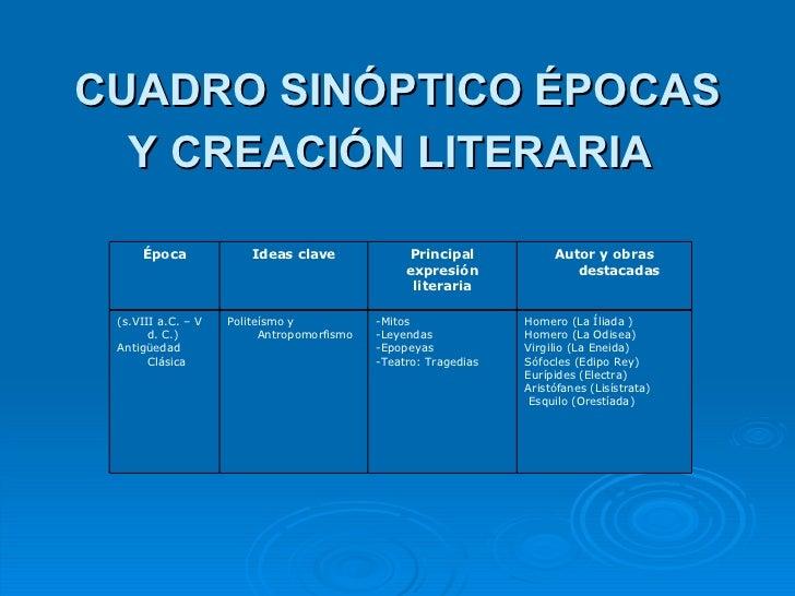 CUADRO SINÓPTICO ÉPOCAS Y CREACIÓN LITERARIA   Autor y obras destacadas Principal expresión literaria Ideas clave Época Ho...