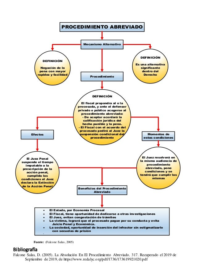 Fuente: (Falcone Salas, 2005) Bibliografía Falcone Salas, D. (2005). La Absolución En El Procedimiento Abreviado. 317. Rec...