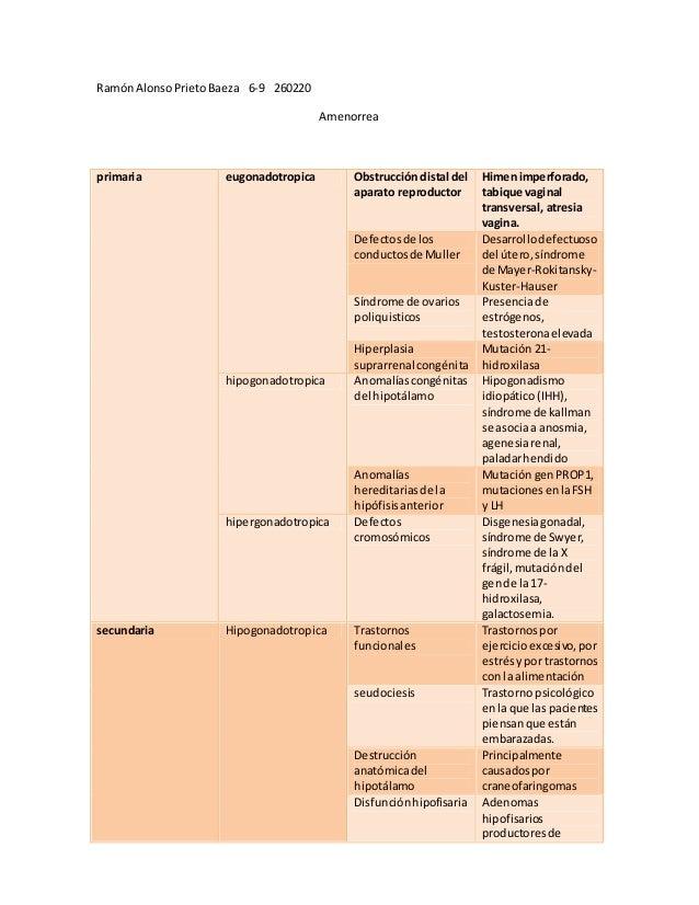 RamónAlonsoPrietoBaeza 6-9 260220 Amenorrea primaria eugonadotropica Obstrucción distal del aparato reproductor Himenimper...