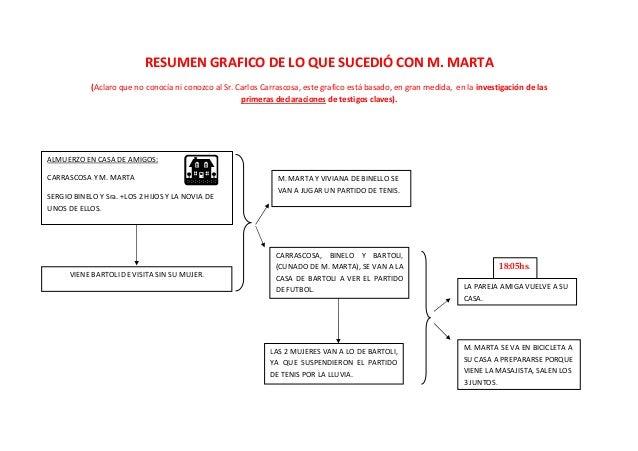 RESUMEN GRAFICO DE LO QUE SUCEDIÓ CON M. MARTA            (Aclaro que no conocía ni conozco al Sr. Carlos Carrascosa, este...