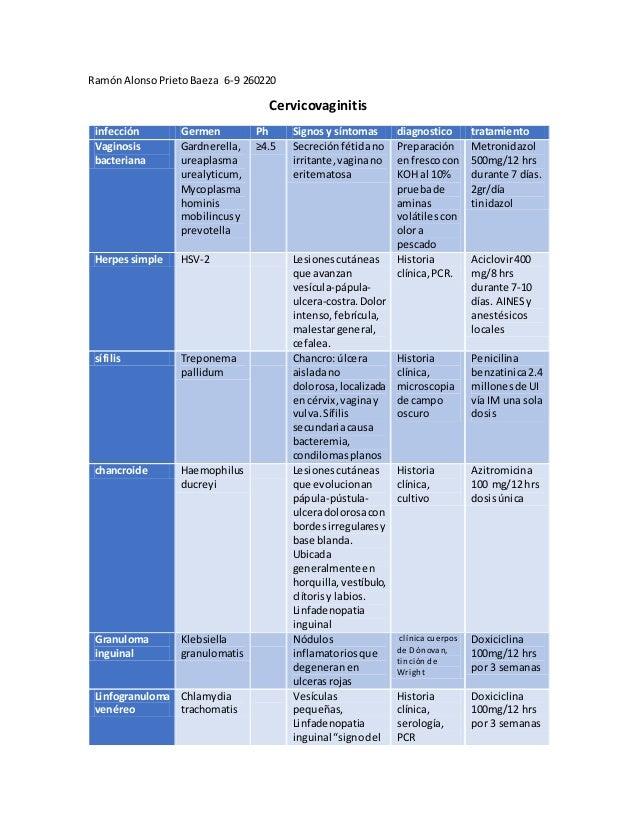 RamónAlonsoPrietoBaeza 6-9 260220 Cervicovaginitis infección Germen Ph Signosy síntomas diagnostico tratamiento Vaginosis ...