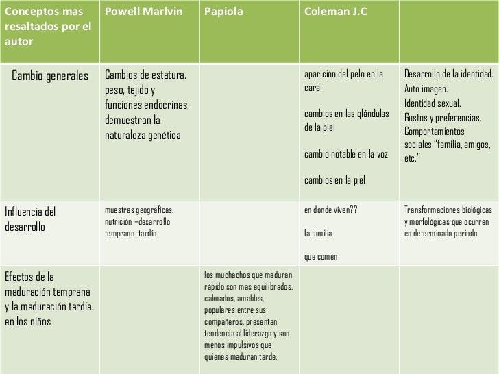 Cuadro Comparativo Slide 3