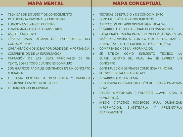 MAPA MENTAL                                    MAPA CONCEPTUAL  TÉCNICAS DE ESTUDIO Y DE CONOCIMIENTO             TÉCNICAS...