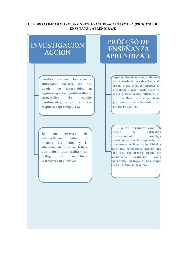 CUADRO COMPARATIVO: IA (INVESTIGACIÓN-ACCIÓN) Y PEA (PROCESO DE                  ENSEÑANZA APRENDIZAJE                    ...