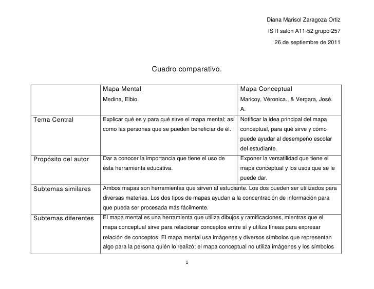 Mapa MentalMedina, Elbio.Mapa ConceptualMaricoy, Véronica., & Vergara, José. A.Tema CentralExplicar qué es y para qué sirv...