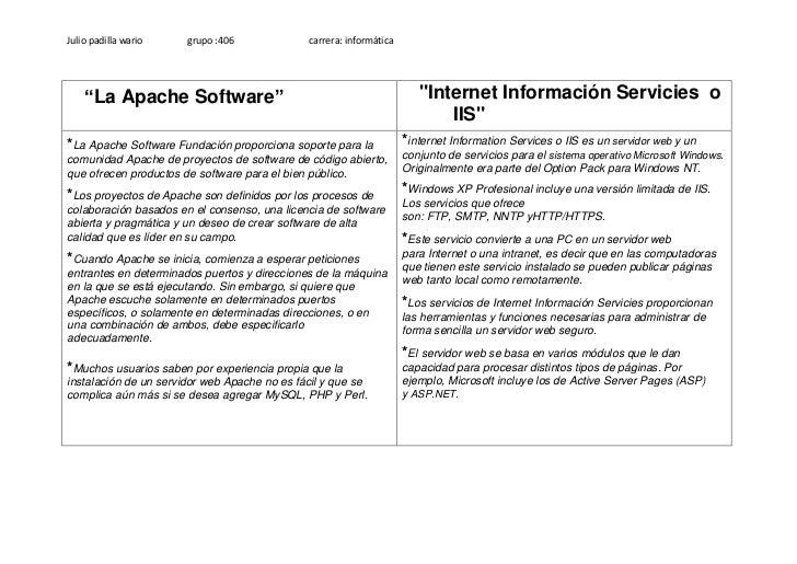 """Julio padilla wario    grupo :406             carrera: informática    """"La Apache Software""""                                ..."""