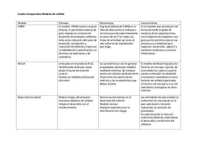 Cuadro Comparativo Modelos de calidadModelo                          Ventajas                                Desventajas  ...
