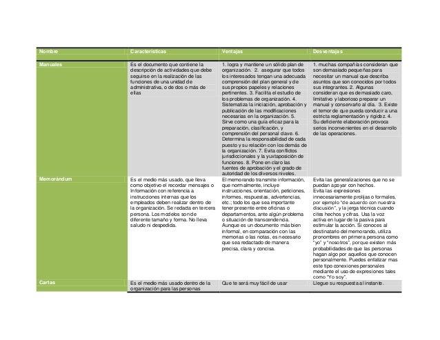 Nombre       Características                          Ventajas                                  DesventajasManuales     Es...