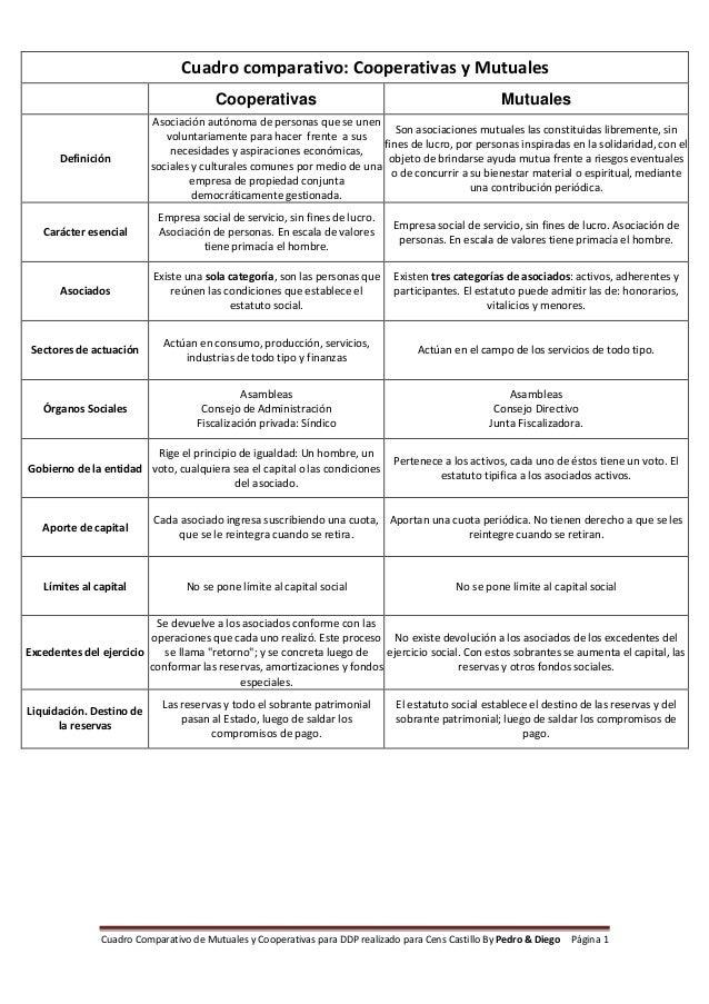Cuadro Comparativo de Mutuales y Cooperativas para DDP realizado para Cens Castillo By Pedro & Diego Página 1Cuadro compar...